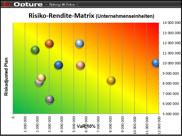 Opture Risiko-Rendite-Matrix