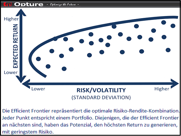 Opture Risiko-Rendite-Optimierung