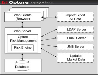 Opture Implementation and Hosting
